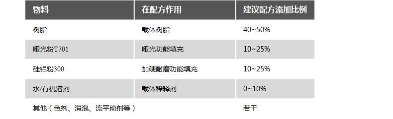 04水油性透明耐磨面漆配方.jpg