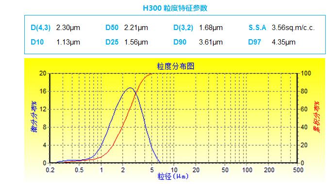 H300粒径分布