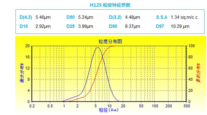 H125粒径分布